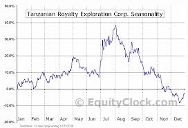 Trx Chart Tanzanian Royalty Exploration Corp Amex Trx Seasonal