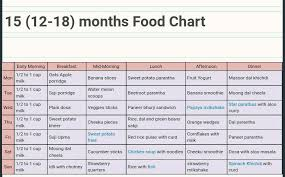 12 To 18 Months Baby Food Chart Baby Food Recipes 12 18 Months 100 Best Healthy Food