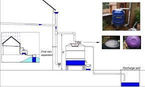 rainwater harvesting rural sswm rainwaterclub editor n y