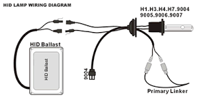 hid conversion kit in the lamp housing can be connected to the ballast s input instead of connecting the ballast s input to the battery directly installation diagram is