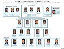 Comoptevfor Org Chart Langley Research Center Lrc Dawnbreaker Mrr