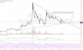 Imlff Chart Imlff Inmed Trade Update For Otc Imlff By Showell914