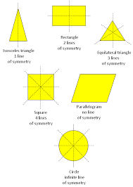 What Is A Linear Symmetry Symmetrical Figure Lines Or