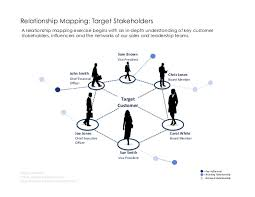 sales transformation 2015 Customer Relationship Mapping Customer Relationship Mapping #17 customer relationship mapping template