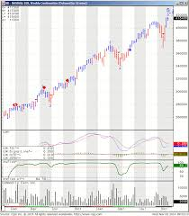 Nasdaq Future Index Charts Nasdaq 100 Index Futures Nasdaq 100 Index Futures Prices