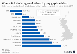Chart Where Britains Regional Ethnicity Pay Gap Is Widest