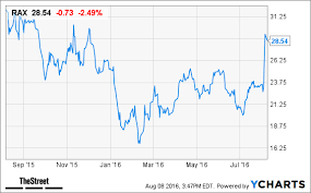 Rax Stock Chart Rackspace Rax Stock Down In After Hours Trading On