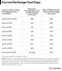 Healthcare Gov Income Chart Cost Caps And Coverage For All How To Make Health Care