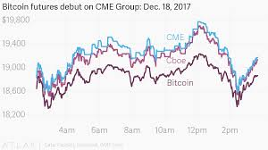 Cme Bitcoin Futures Chart Bitcoin Futures Debut On Cme Group Dec 18 2017