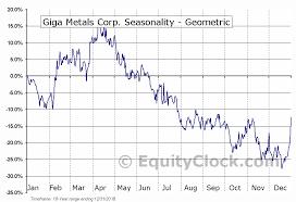 Giga Metals Corp Tsxv Giga V Seasonal Chart Equity Clock