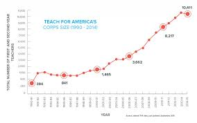 research teach for america an infographic showing the growth in the size of the tfa corps