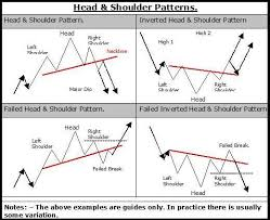Chart Patterns Digest For Head And Shoulders The Theory