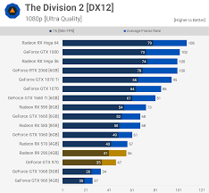 R9 Settings Chart Five Years Later Revisiting The Geforce Gtx 970 Techspot