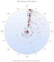 Wind Direction Chart Wind Speed