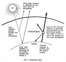 global warming brief essay on global warming clip image002