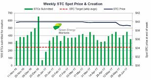 Stc Price Chart 2018 Stc Prices Plummet The Impact On Australias Solar Subsidy