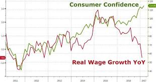 Wtf Chart Of The Day American Consumer Confidence Soars To