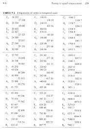 Just Intonation Chart Musical Scales And Frequencies