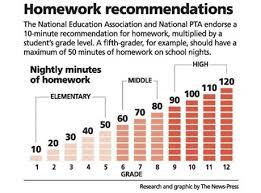 Amount Of Time Spent On Homework For Each Grade Level Inflight