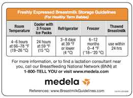 Breast Milk Rules Chart Mommy Care Supplies