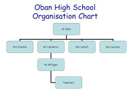 Formal Organisation Chart Organisation Charts An Organisational Chart Is A Diagram
