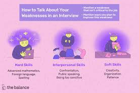 Job Weaknesses Examples List Of Weaknesses With Examples