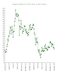 Freeport Mcmoran Stock Price Chart Freeport Mcmoran Inc Fcx Stock 10 Year History