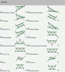 Stock Option Trading Strategy Stock Charts Forex Trading