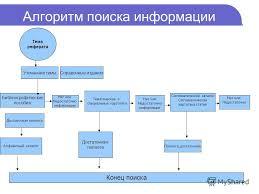 Презентация на тему Библиотечный урок Школьный реферат Как  6 Алгоритм поиска информации Тема