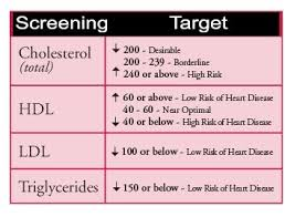 Cholesterol Lab Values Chart Pin On Healthy Living