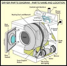 tag gas dryer parts  home and furnitures reference tag gas dryer parts moreover kenmore dryer timer wiring diagram in addition tag dryer