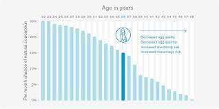 Men Fertility Age Chart Impact Of Fertility And Age Genea Fertility Australia