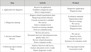 Applied Materials Organization Chart Table 4 From Applied Practices Of Test Maturity Model Tmm