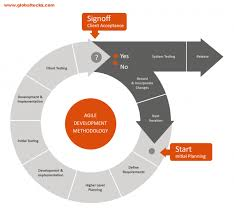software development methodology characteristics of agile methodology in software development