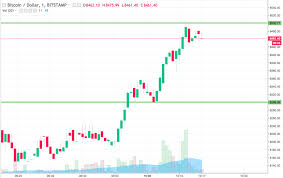 Siacoin Candlestick Chart Bitcoin Price Watch Heres Whats On This Morning Sharp