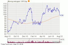Vanguard Energy Breaks Below 200 Day Moving Average