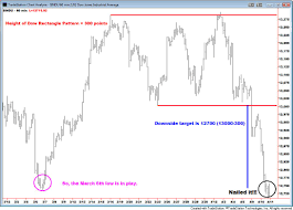 Djia Index Futures Chart Live Dow Jones Futures Charts Real Times Update Dow Futures