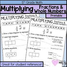 Multiplying Fractions By Whole Numbers Anchor Chart Fraction And Whole Number Multiplication Anchor Chart