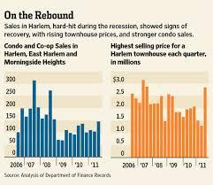 Real Estate Chart Wrap Up Developments Wsj