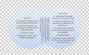 Capitalism Socialism Communism Venn Diagram Taj Mahal