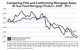 Symbolic Mortgage Rates Texas Chart 2019
