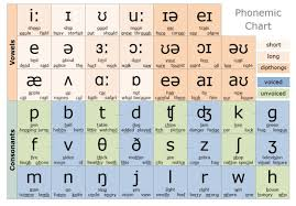 Phonetic Sound Chart English The Alphabetic Code Made Easy Phonetic Alphabet Phonetic