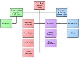Elementary School Organization Chart Images