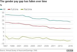 Pay Gap Chart Reality Check The Gender Pay Gap Bbc News