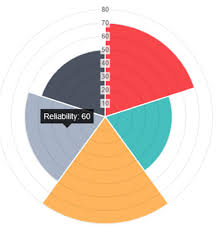 Chart Js Polararea Chart Labeling Stack Overflow