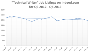 Technical Writing Jobs Back On The Rise In U.s. – Dita Writer
