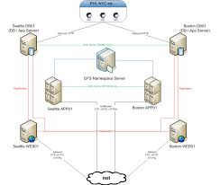 Network Diagrams Highly-Rated By It Pros - Techrepublic