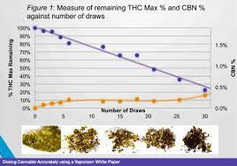 How To Dose Yourself When Vaporizing Medical Marijuana