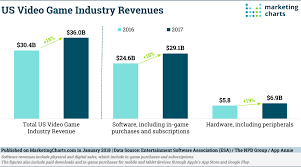 Video Game Charts Us Video Game Industry Revenues Grew By 18 In 2017