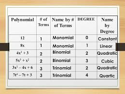 Naming Polynomials Chart Polynomials Ppt Download